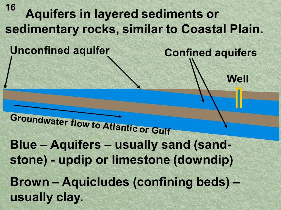 Aquifers in layered sediments or sedimentary rocks, similar to Coastal Plain.