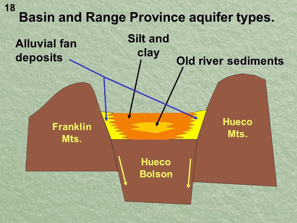 Basin and Range Province aquifer types.