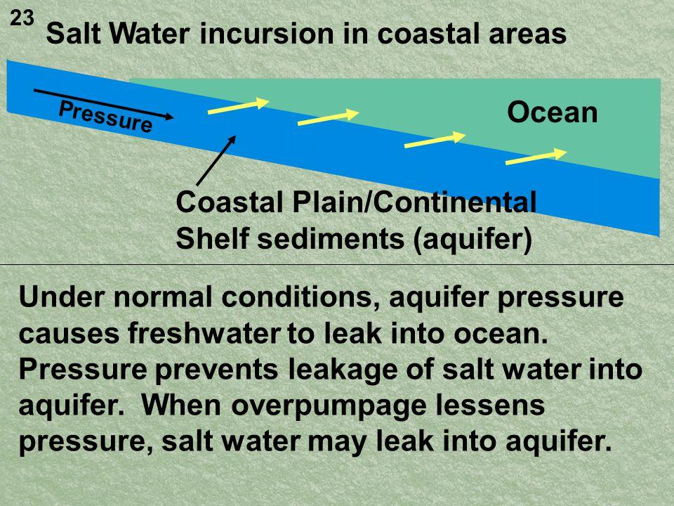 Ocean Salt Water incursion in coastal areas Coastal Plain/Continental Shelf sediments (aquifer) Under normal conditions, aquifer pressure causes freshwater to leak into ocean.