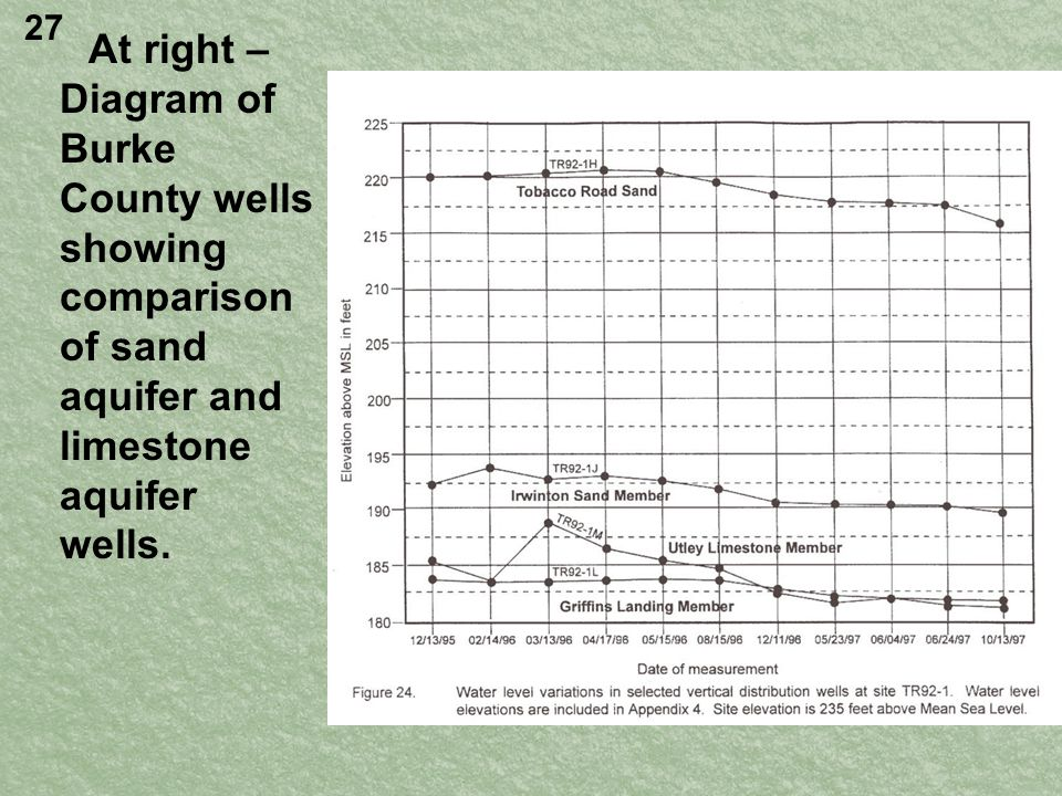 At right – Diagram of Burke County wells showing comparison of sand aquifer and limestone aquifer wells.