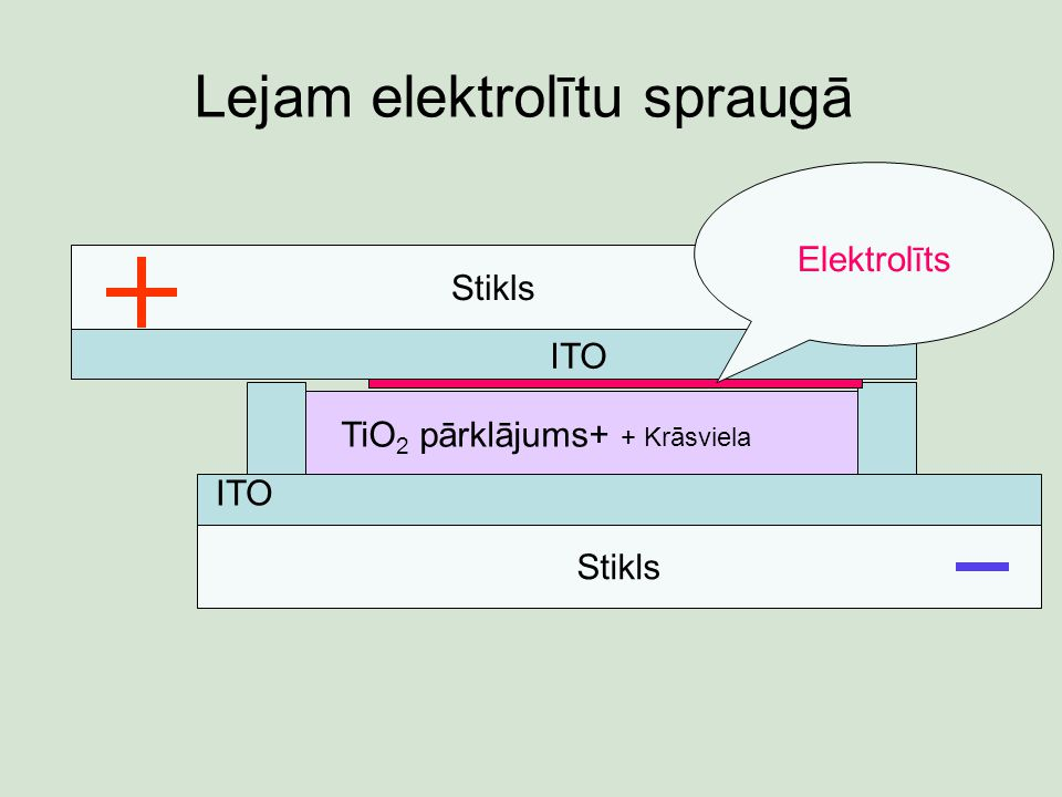 Lejam elektrolītu spraugā Stikls ITO TiO 2 pārklājums+ + Krāsviela Stikls ITO Elektrolīts