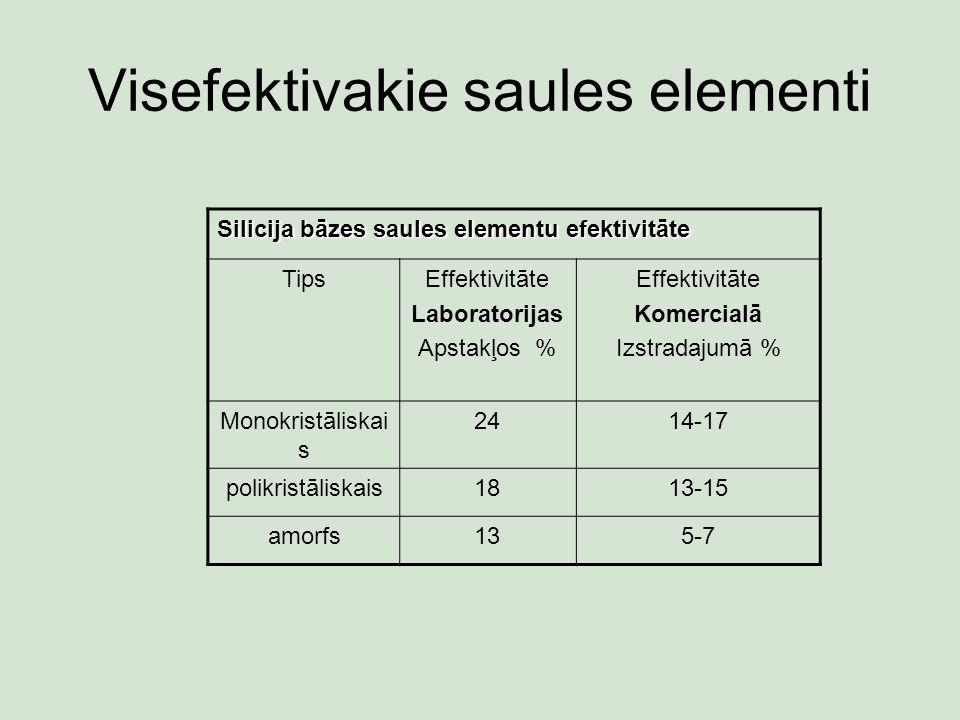 Visefektivakie saules elementi Silicija bāzes saules elementu efektivitāte TipsEffektivitāte Laboratorijas Apstakļos % Effektivitāte Komercialā Izstradajumā % Monokristāliskai s 2414-17 polikristāliskais1813-15 amorfs135-7
