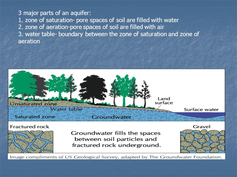 3 major parts of an aquifer: 1.zone of saturation- pore spaces of soil are filled with water 2.