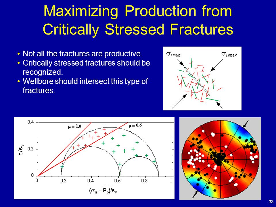  Hmax  Hmin Maximizing Production from Critically Stressed Fractures 33 Not all the fractures are productive.