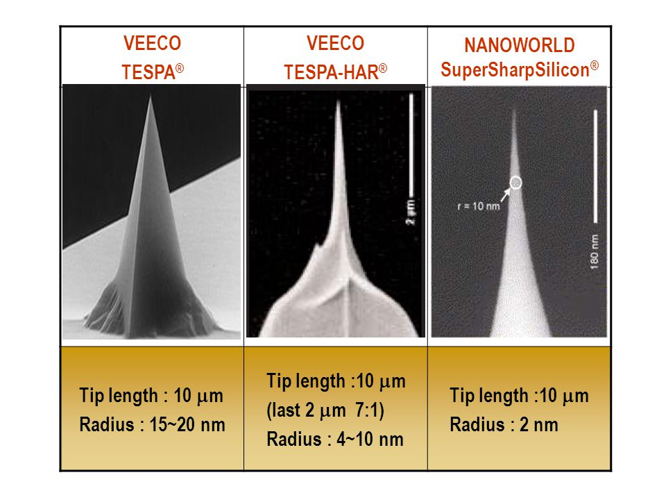 VEECO TESPA ® VEECO TESPA-HAR ® NANOWORLD SuperSharpSilicon ® Tip length : 10  m Radius : 15~20 nm Tip length :10  m (last 2  m 7:1) Radius : 4~10 nm Tip length :10  m Radius : 2 nm