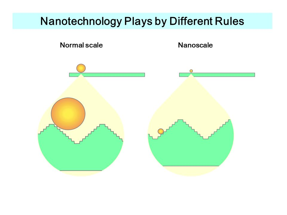 Nanotechnology Plays by Different Rules Normal scaleNanoscale
