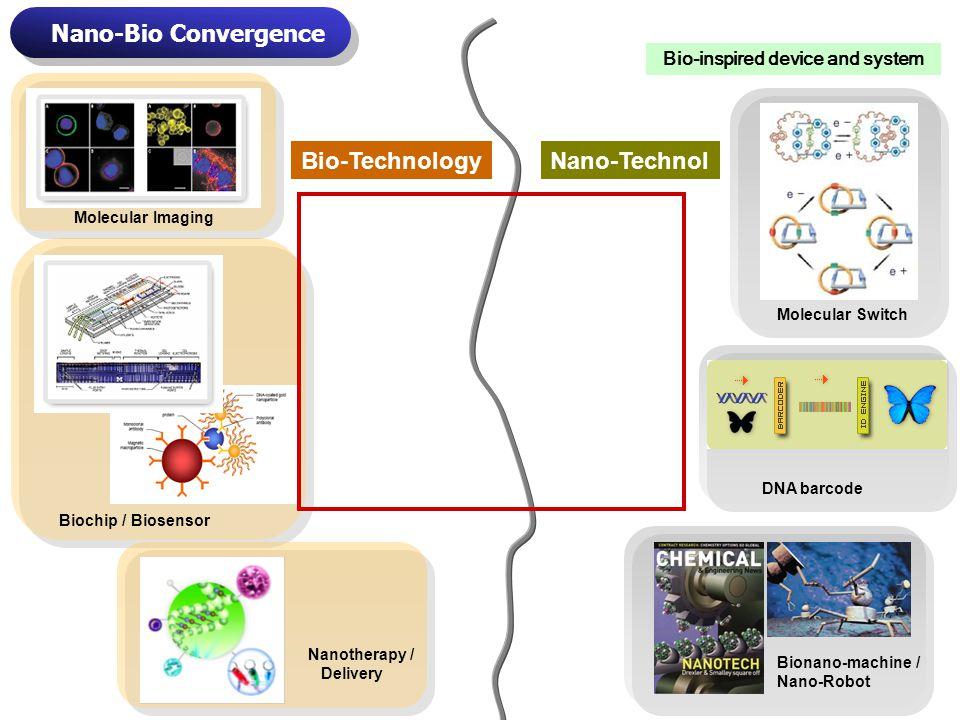 Nano-Bio Convergence Molecular Switch DNA barcode Molecular Imaging Biochip / Biosensor Nanotherapy / Delivery Bio-TechnologyNano-Technol Bionano-machine / Nano-Robot Bio-inspired device and system