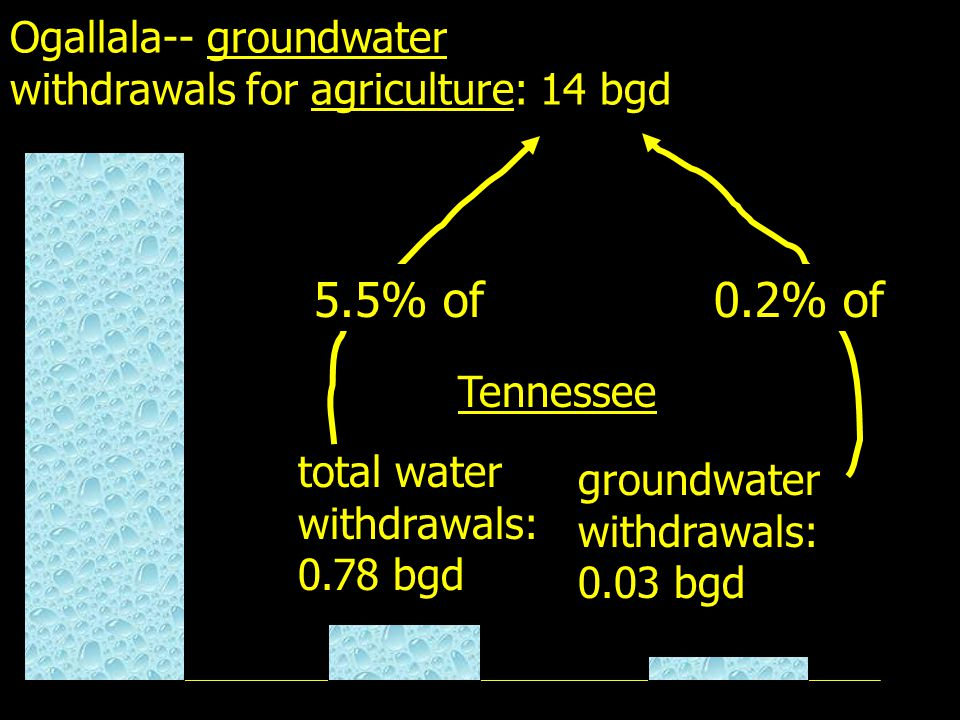 Ogallala-- groundwater withdrawals for agriculture: 14 bgd total water withdrawals: 0.78 bgd Tennessee groundwater withdrawals: 0.03 bgd 5.5% of 0.2% of