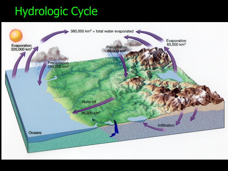 Aquifer—a body of rock or sediment that stores, filters, and transmits water through pore spaces and openings in the rocks