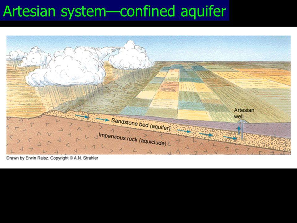 Artesian system—confined aquifer