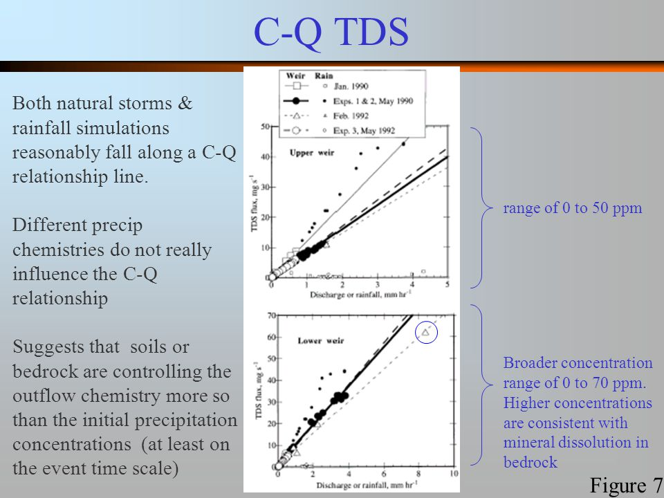 C-Q TDS Figure 7 Broader concentration range of 0 to 70 ppm.