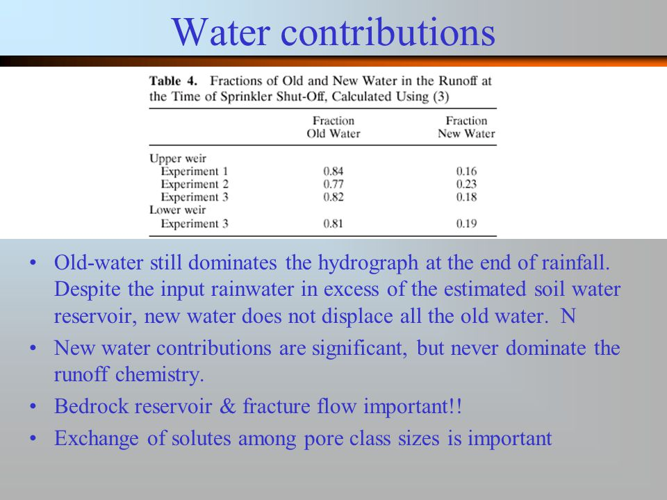Water contributions Old-water still dominates the hydrograph at the end of rainfall.