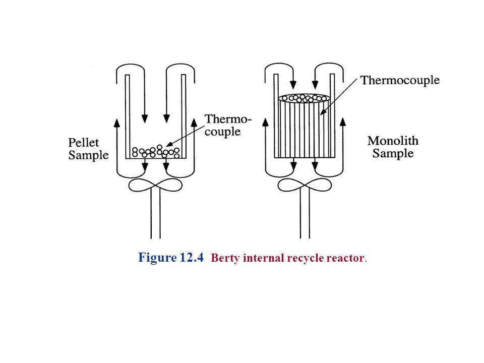 Figure 12.4 Berty internal recycle reactor.
