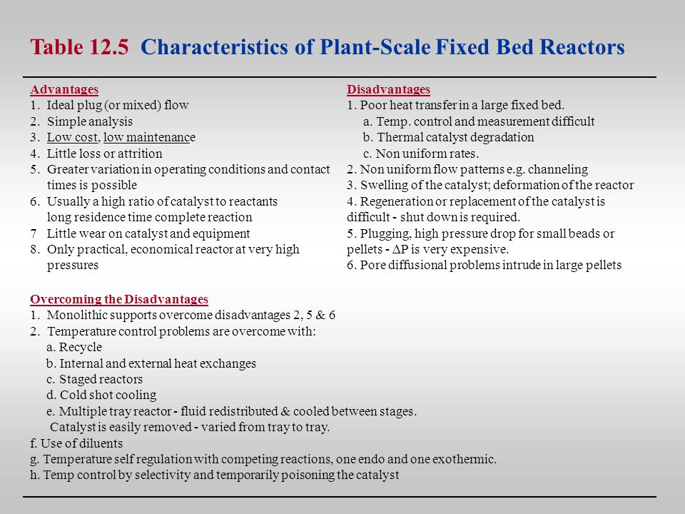 Table 12.5 Characteristics of Plant-Scale Fixed Bed Reactors Advantages 1.Ideal plug (or mixed) flow 2.Simple analysis 3.Low cost, low maintenance 4.L