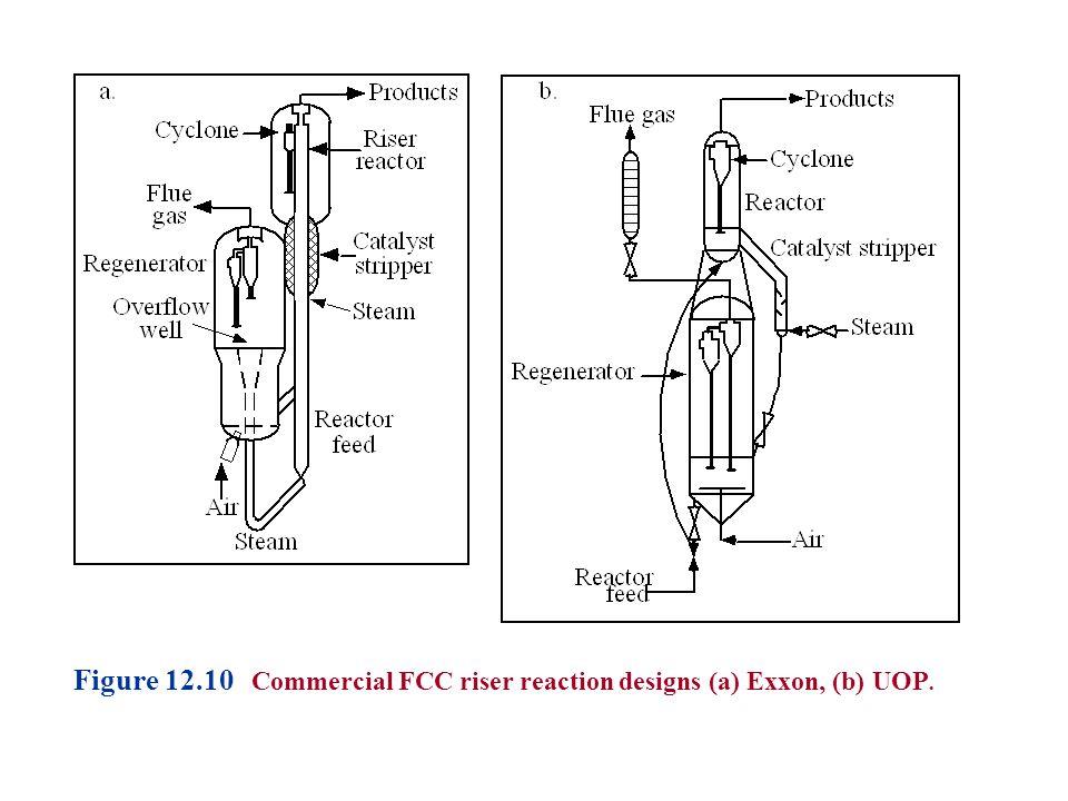 Figure 12.10 Commercial FCC riser reaction designs (a) Exxon, (b) UOP.