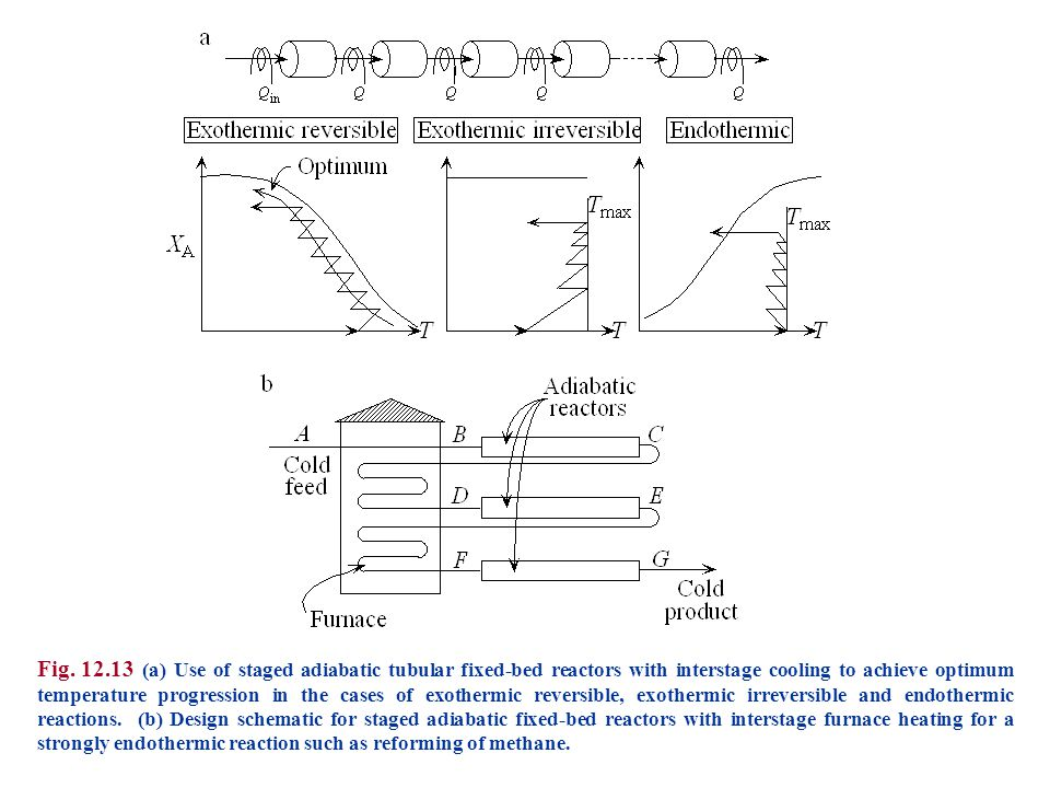 Fig. 12.13 (a) Use of staged adiabatic tubular fixed-bed reactors with interstage cooling to achieve optimum temperature progression in the cases of e