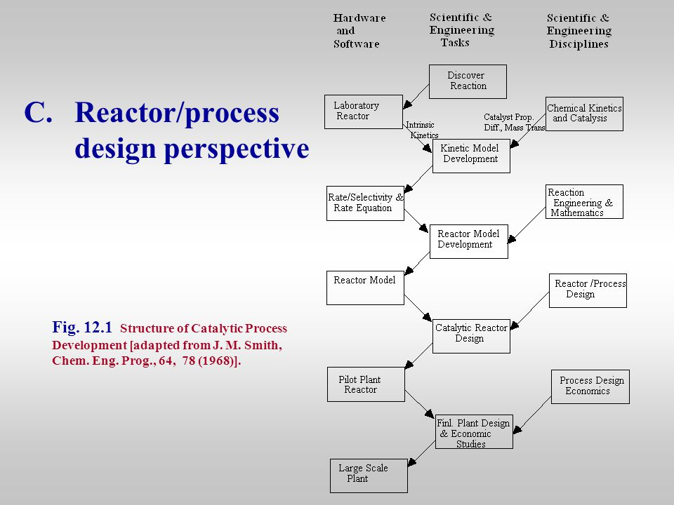 C.Reactor/process design perspective Fig. 12.1 Structure of Catalytic Process Development [adapted from J. M. Smith, Chem. Eng. Prog., 64, 78 (1968)].