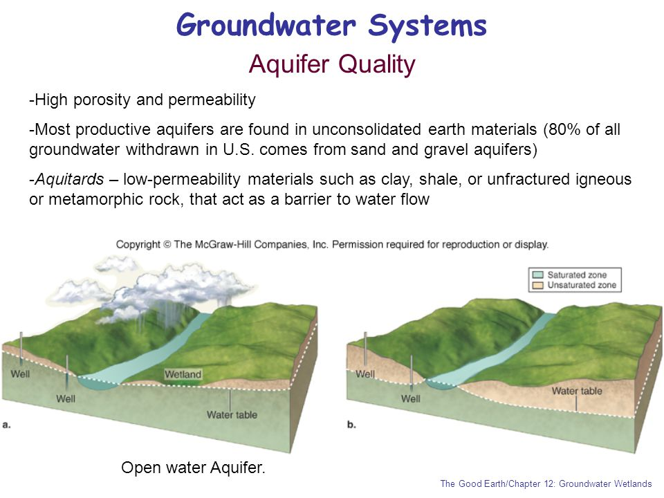 Groundwater Systems The Good Earth/Chapter 12: Groundwater Wetlands Aquifer Quality -High porosity and permeability -Most productive aquifers are foun