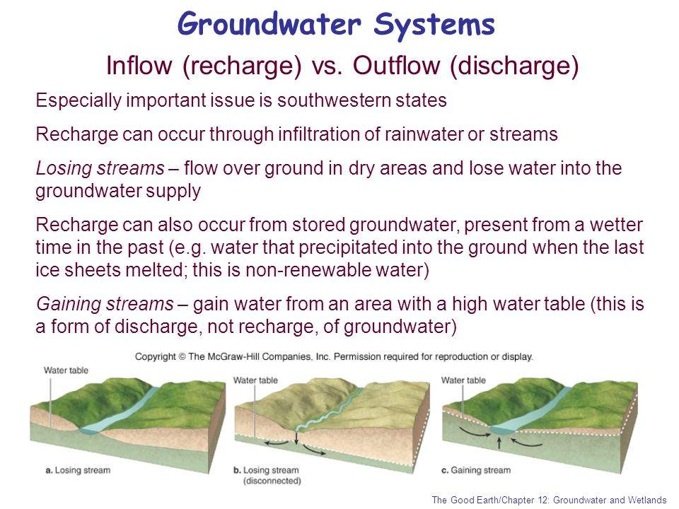 Groundwater Systems Inflow (recharge) vs. Outflow (discharge) The Good Earth/Chapter 12: Groundwater and Wetlands Especially important issue is southw