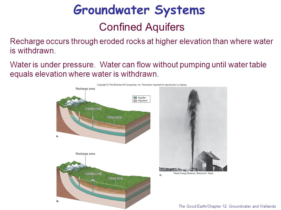 Groundwater Systems Confined Aquifers Recharge occurs through eroded rocks at higher elevation than where water is withdrawn. Water is under pressure.