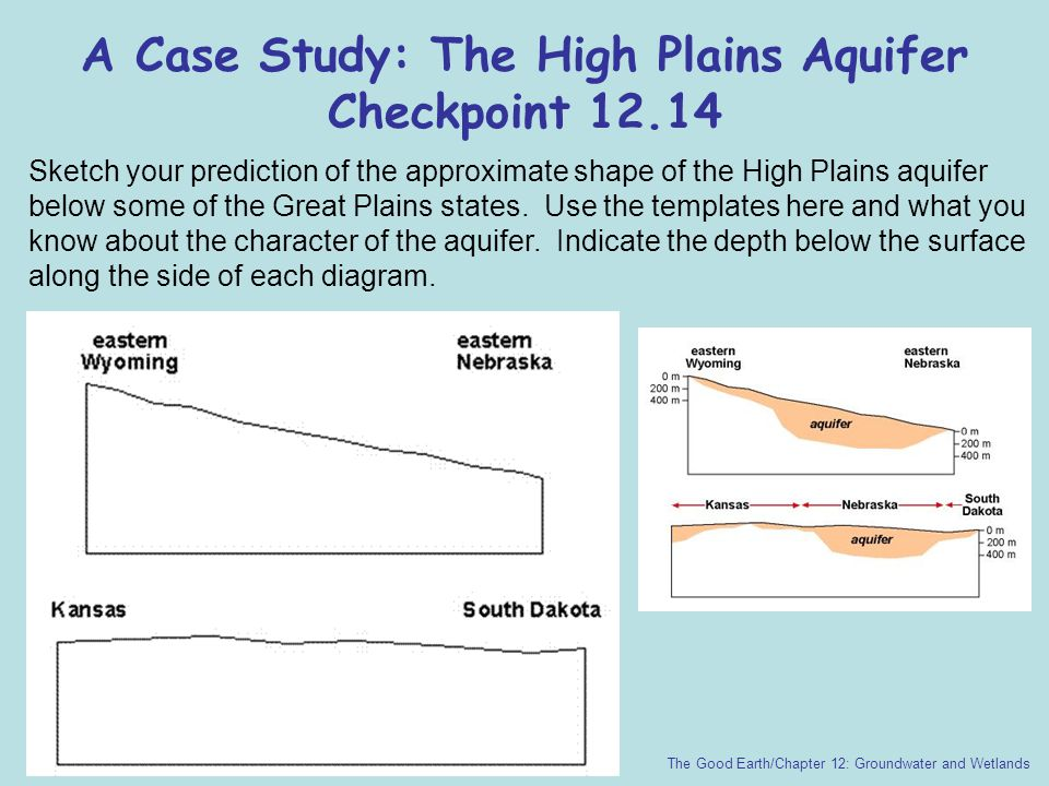 A Case Study: The High Plains Aquifer Checkpoint 12.14 The Good Earth/Chapter 12: Groundwater and Wetlands Sketch your prediction of the approximate s