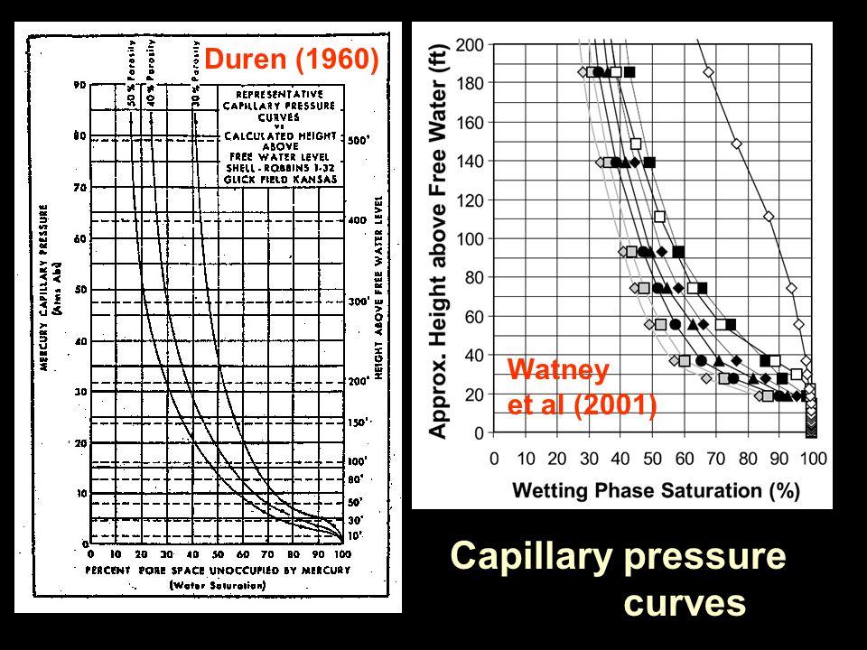 Capillary pressure curves Duren (1960) Watney et al (2001)