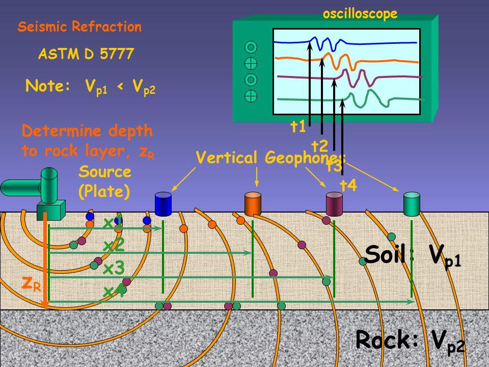 Geophysical Equipment Seismograph Spectrum Analyzer Portable Analyzer Velocity Recorder