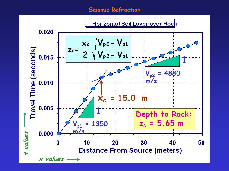 Seismic Refraction Vertical Geophones Source (Plate) Rock: V p2 ASTM D 5777 Soil: V p1 oscilloscope x1 x2 x3 x4 t1 t2 t3 t4 Note: V p1 < V p2 zRzR Det