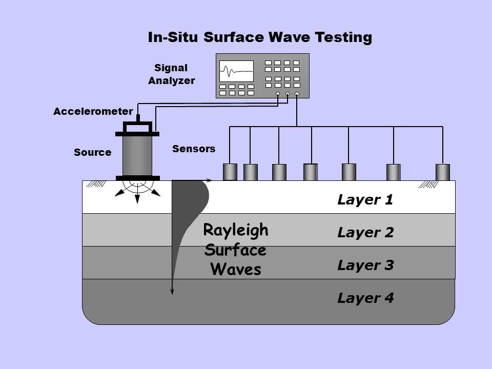 Downhole Testing Oscilloscope Cased Borehole Test Depth Interval Horizontal Velocity Transducers (Geophone Receivers) packer Pump Horizontal Plank wit