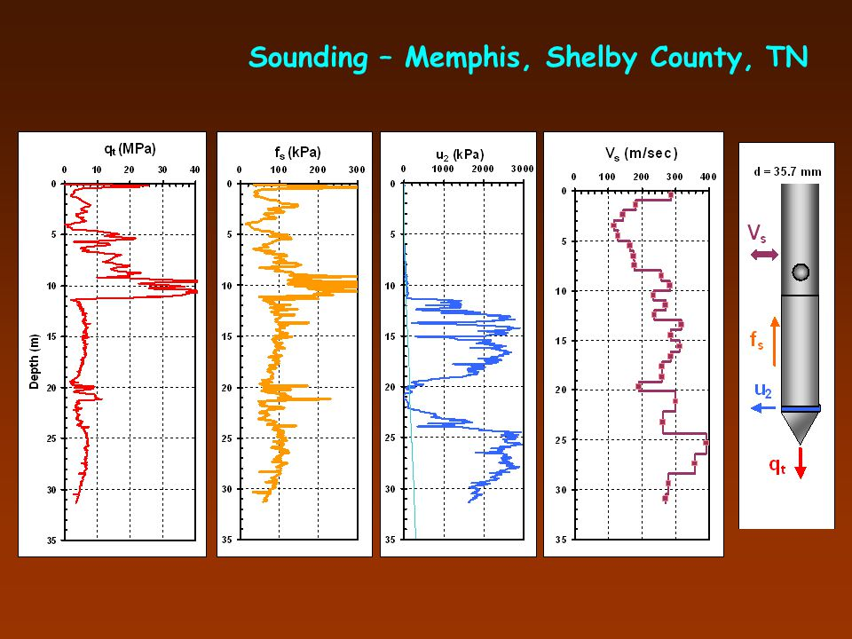 Complete Set of Shear Wave Trains Mud Island Site A, Memphis TN
