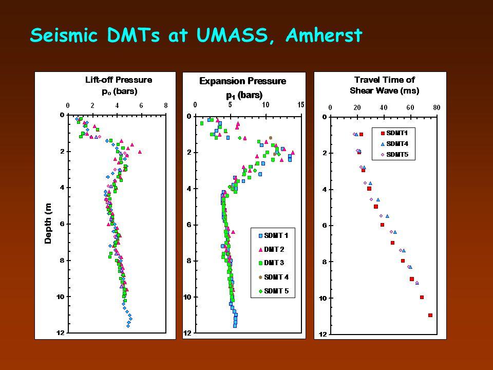 Seismic Flat Dilatometer (SDMT)