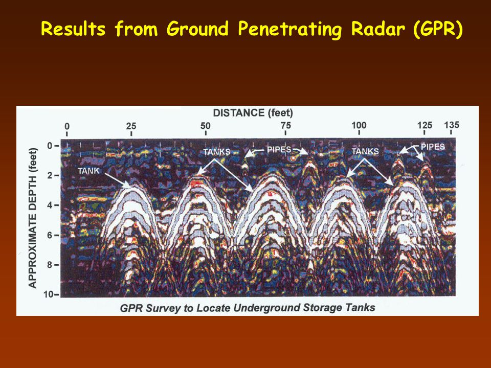 Results from Ground Penetrating Radar (GPR)