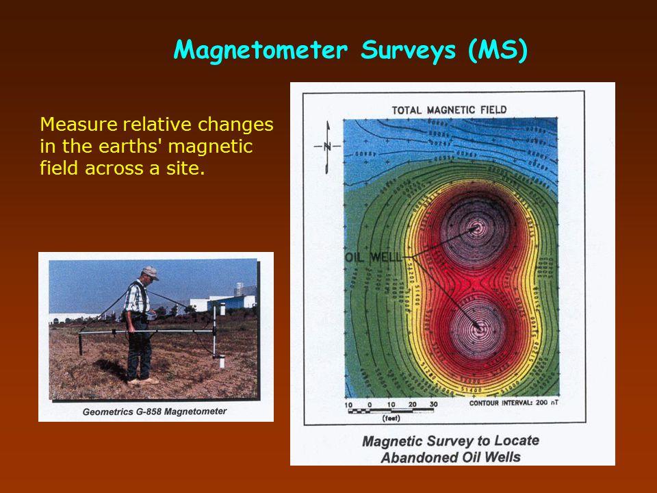 Electromagnetic Conductivity (EM)