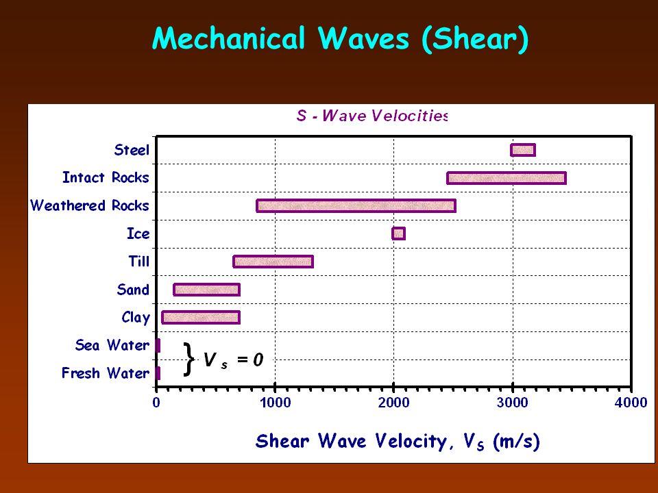 Mechanical Waves (Compression)