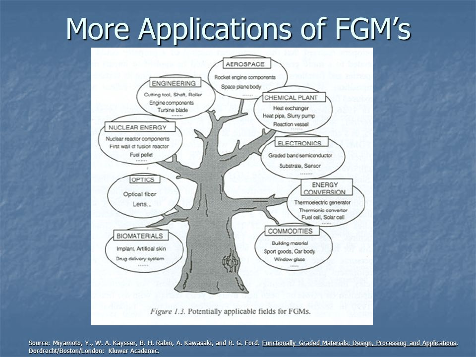 More Applications of FGM's Source: Miyamoto, Y., W.