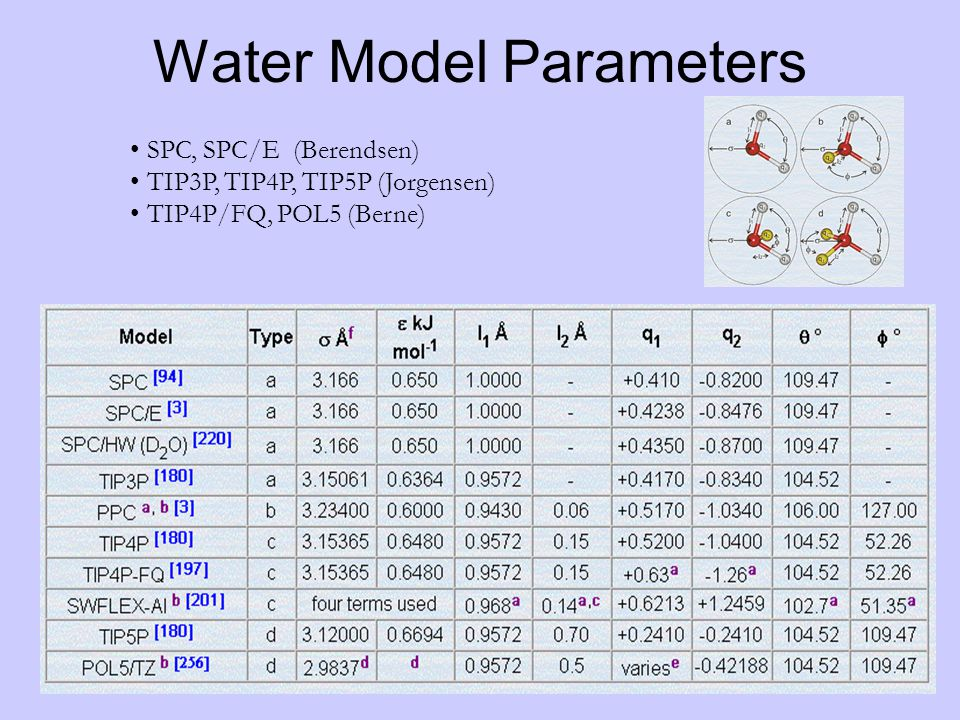 Water Model Parameters SPC, SPC/E (Berendsen) TIP3P, TIP4P, TIP5P (Jorgensen) TIP4P/FQ, POL5 (Berne)