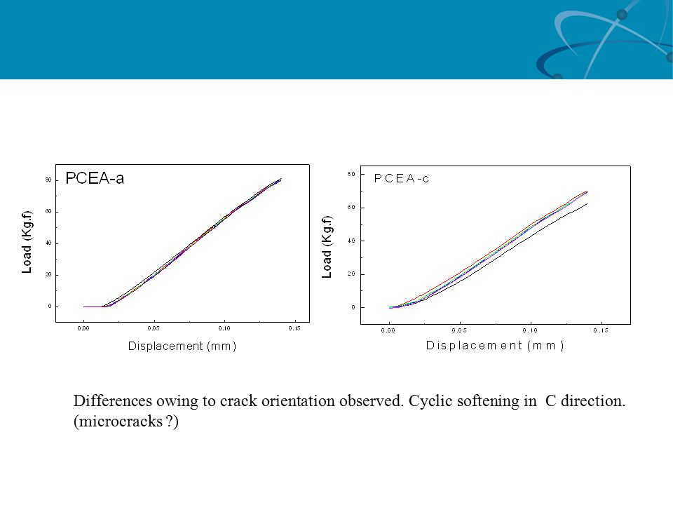 Differences owing to crack orientation observed. Cyclic softening in C direction. (microcracks )