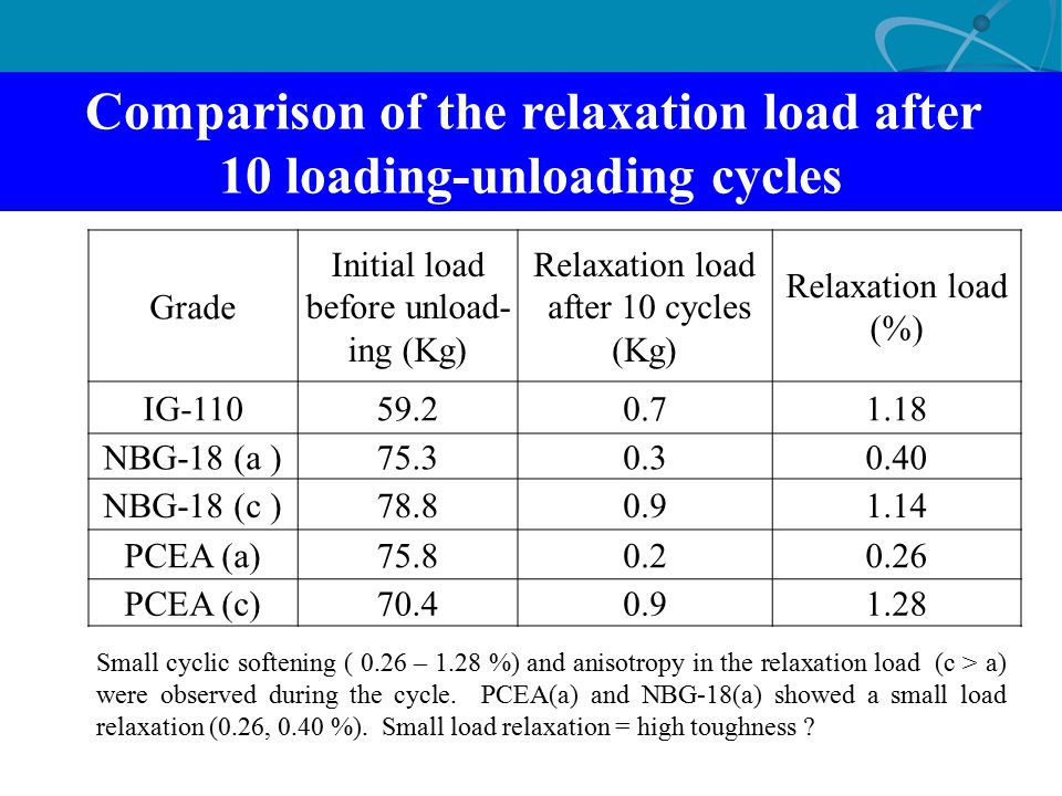 Comparison of the relaxation load after 10 loading-unloading cycles Grade Initial load before unload- ing (Kg) Relaxation load after 10 cycles (Kg) Re