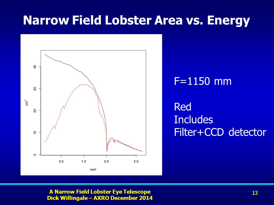 A Narrow Field Lobster Eye Telescope Dick Willingale – AXRO December 2014 Narrow Field Lobster Area vs.