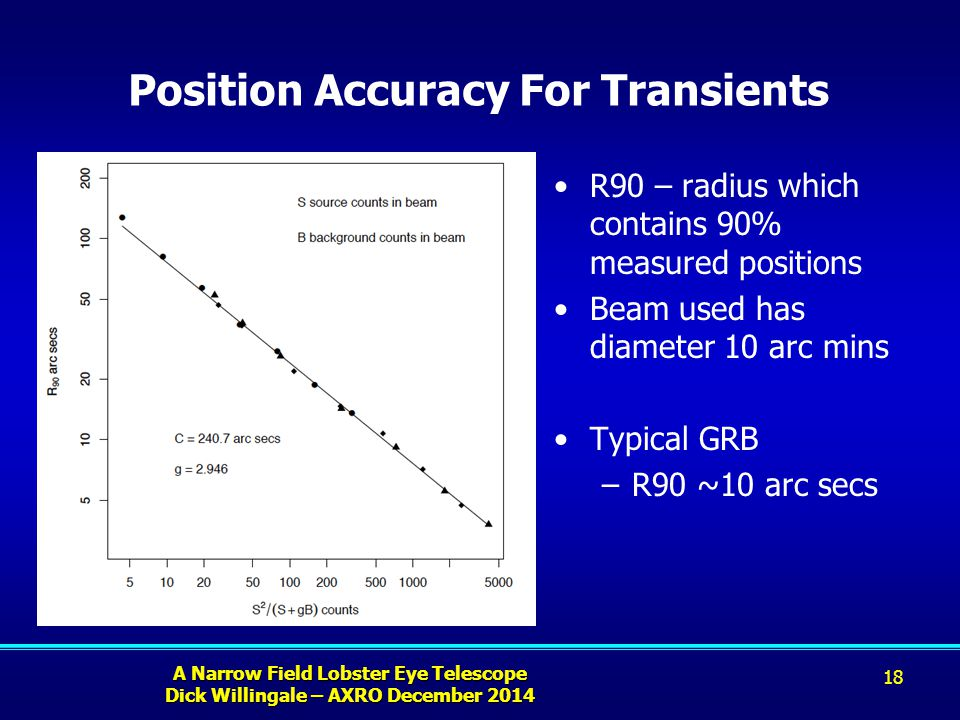 A Narrow Field Lobster Eye Telescope Dick Willingale – AXRO December 2014 Position Accuracy For Transients R90 – radius which contains 90% measured positions Beam used has diameter 10 arc mins Typical GRB –R90 ~10 arc secs 18