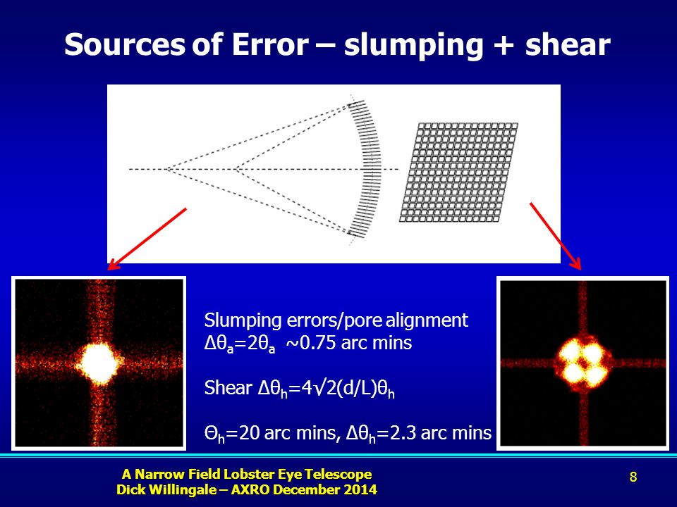 A Narrow Field Lobster Eye Telescope Dick Willingale – AXRO December 2014 Sources of Error – slumping + shear 8 Slumping errors/pore alignment Δθ a =2θ a ~0.75 arc mins Shear Δθ h =4√2(d/L)θ h Θ h =20 arc mins, Δθ h =2.3 arc mins