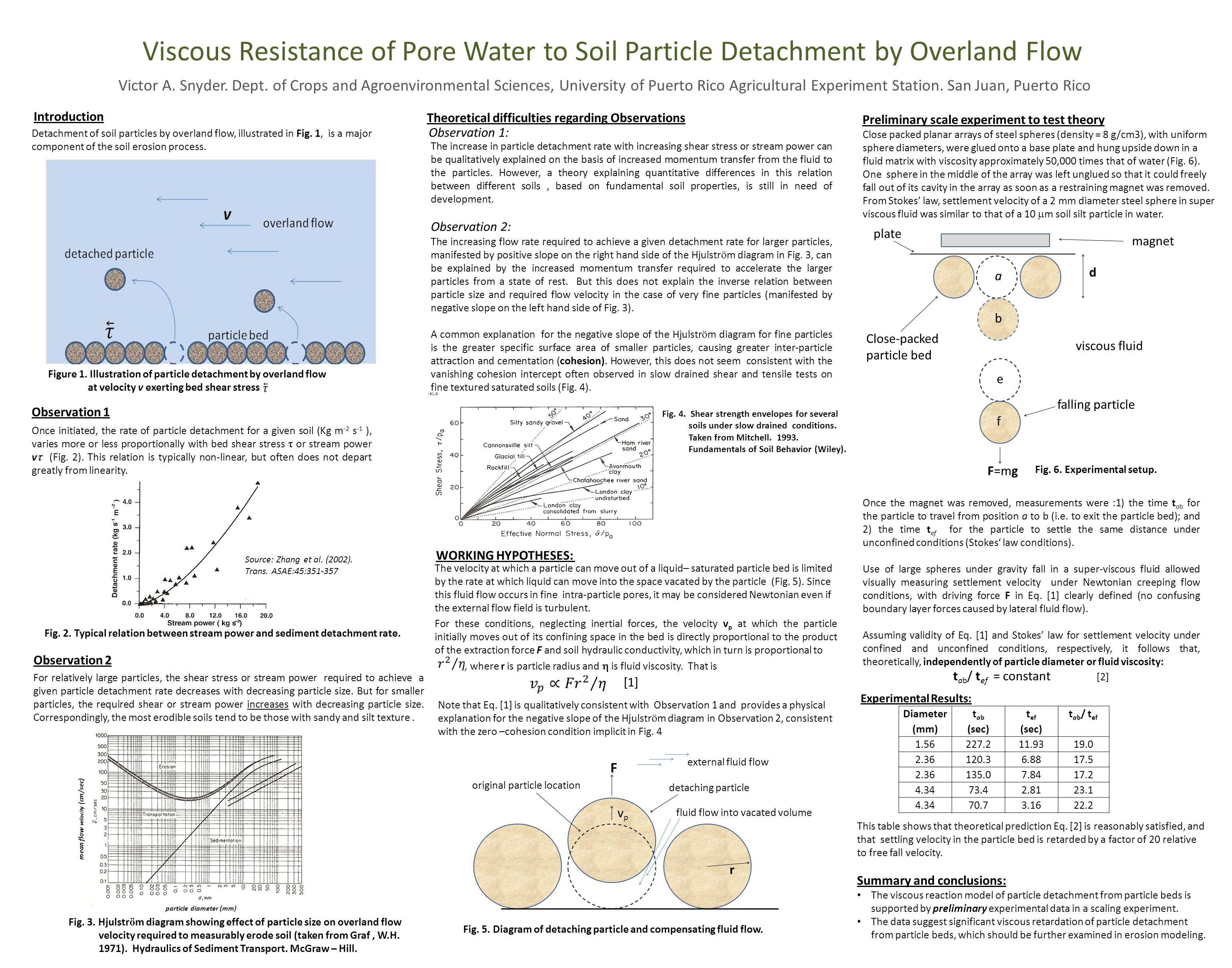 Viscous Resistance of Pore Water to Soil Particle Detachment by Overland Flow Victor A. Snyder. Dept. of Crops and Agroenvironmental Sciences, Univers