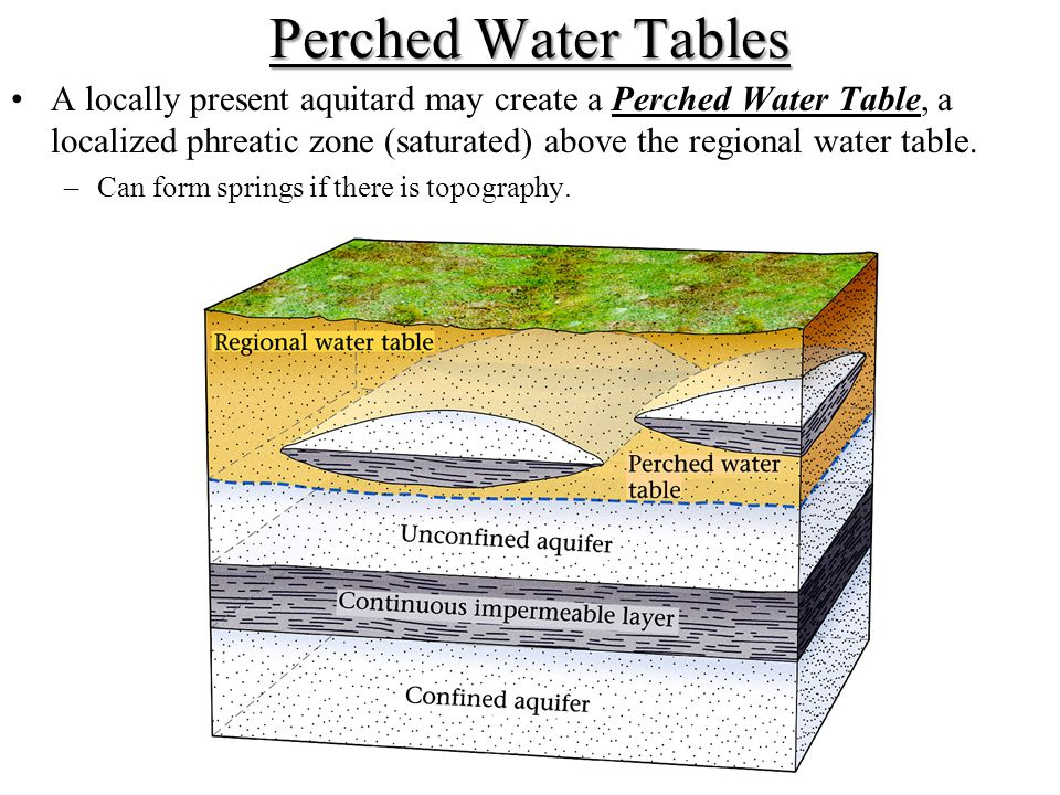 Perched Water Tables A locally present aquitard may create a Perched Water Table, a localized phreatic zone (saturated) above the regional water table