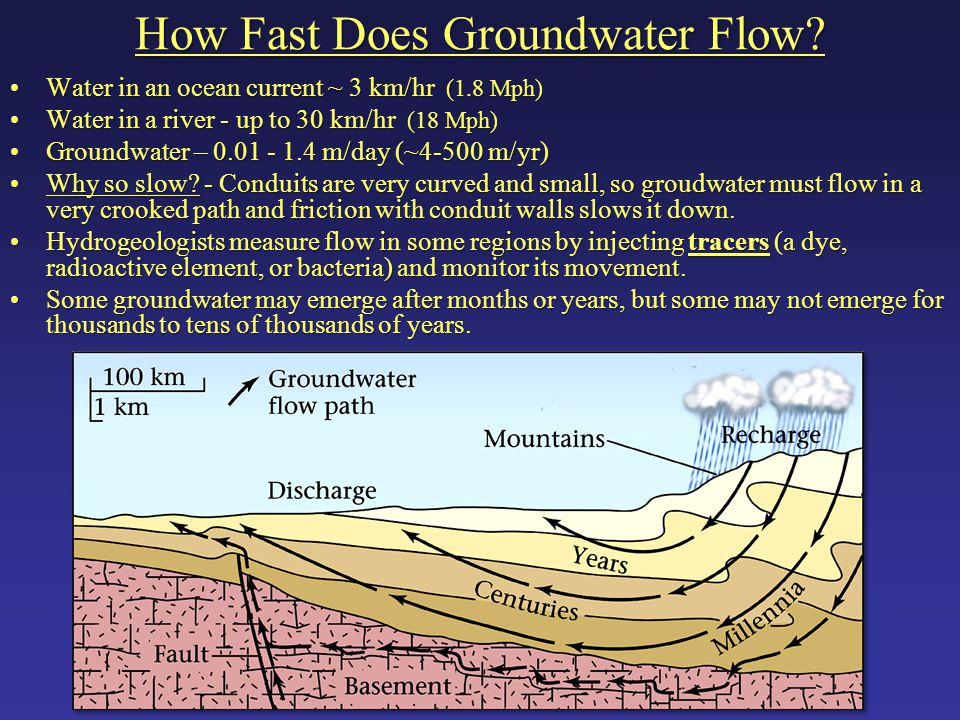 How Fast Does Groundwater Flow? Water in an ocean current ~ 3 km/hr (1.8 Mph)Water in an ocean current ~ 3 km/hr (1.8 Mph) Water in a river - up to 30