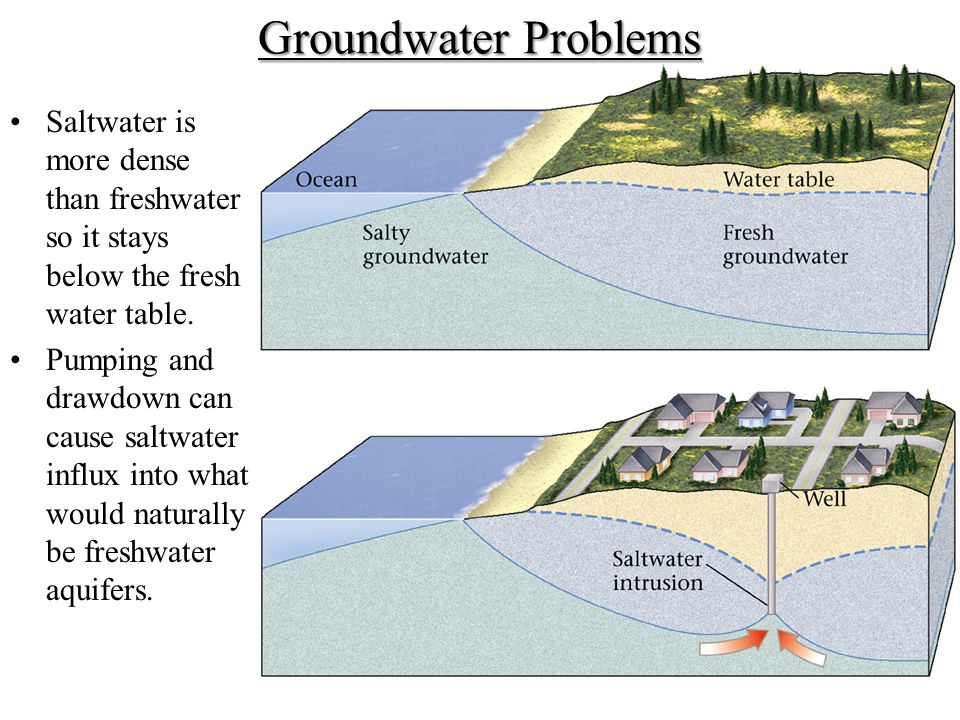 Groundwater Problems Saltwater is more dense than freshwater so it stays below the fresh water table. Pumping and drawdown can cause saltwater influx