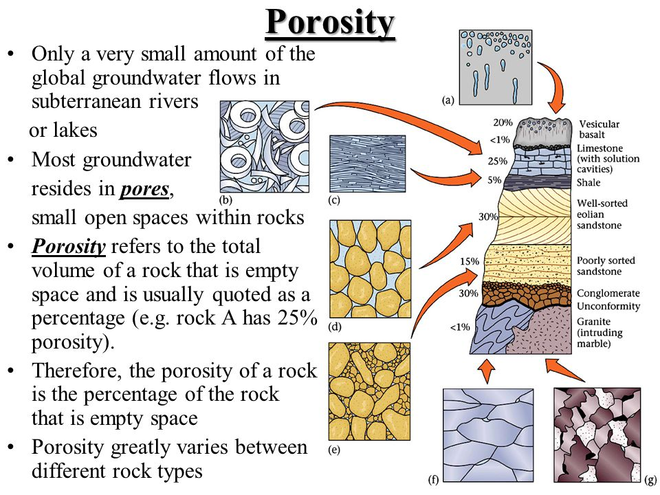 Porosity Only a very small amount of the global groundwater flows in subterranean rivers or lakes Most groundwater resides in pores, small open spaces
