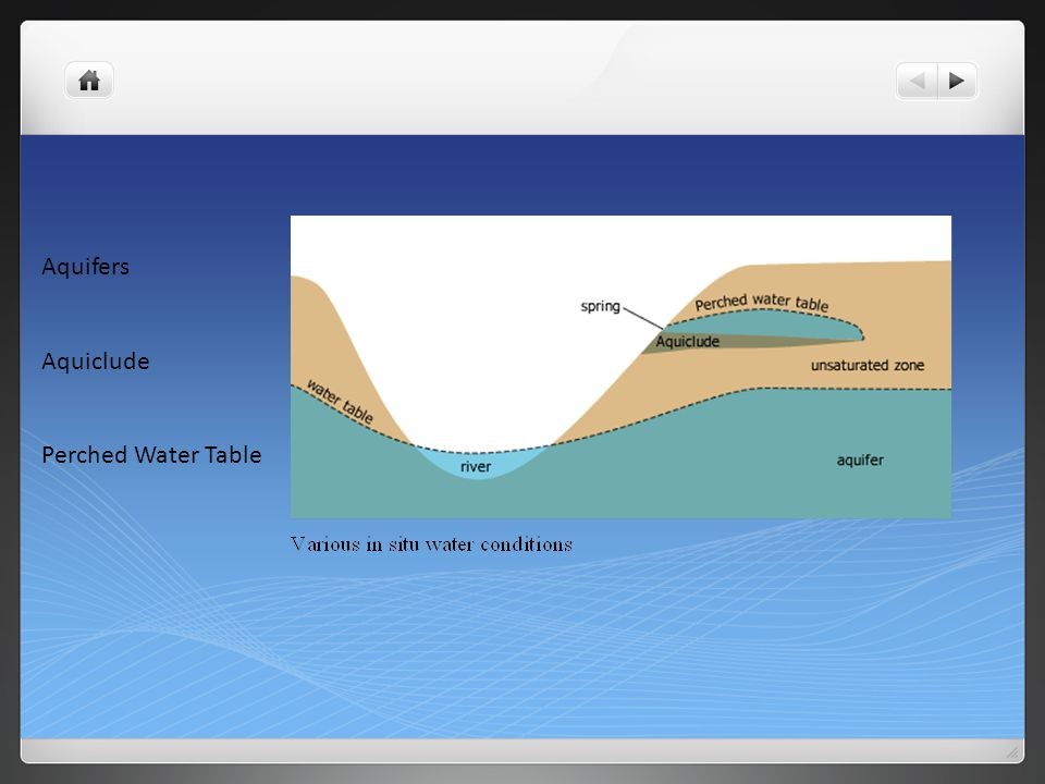 Aquifers Aquiclude Perched Water Table