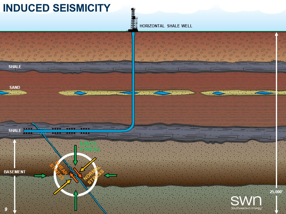 25,000' BASEMENT SHALE INDUCED SEISMICITY HORIZONTAL SHALE WELL SAND 9 EARTH STRESS SHEAR STRESS SHALE NORMAL STRESS