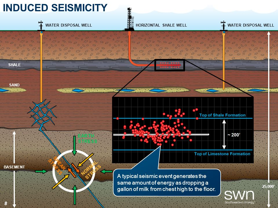 25,000' BASEMENT SHALE INDUCED SEISMICITY WATER DISPOSAL WELL HORIZONTAL SHALE WELL SAND A typical seismic event generates the same amount of energy as dropping a gallon of milk from chest high to the floor.
