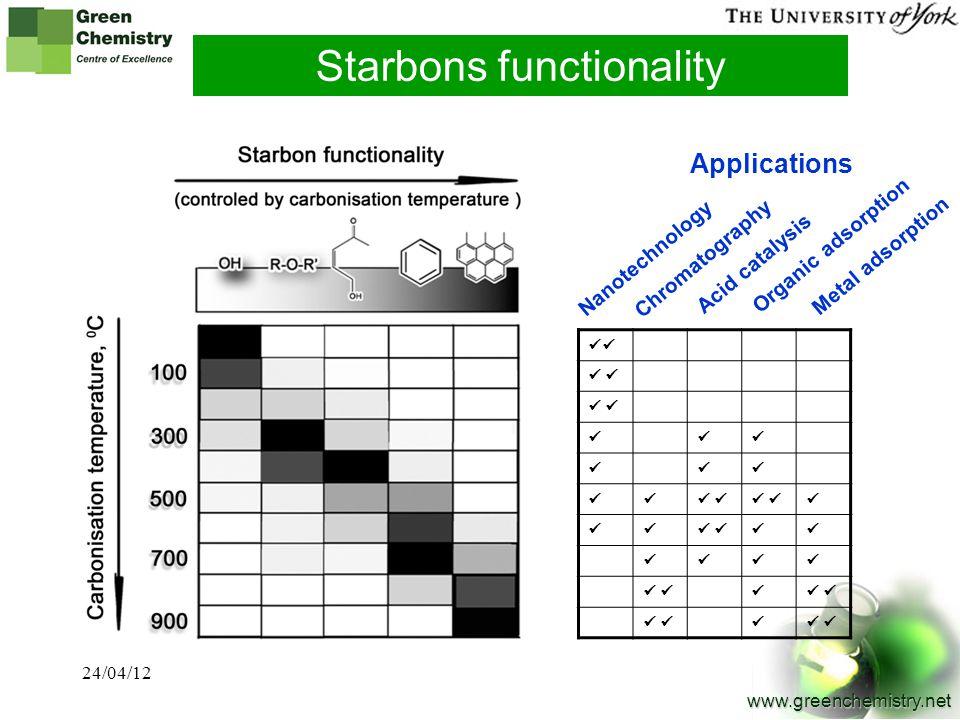 12 www.greenchemistry.net Nanotechnology Chromatography Applications Acid catalysis Organic adsorption Metal adsorption Starbons functionality 24/04/1